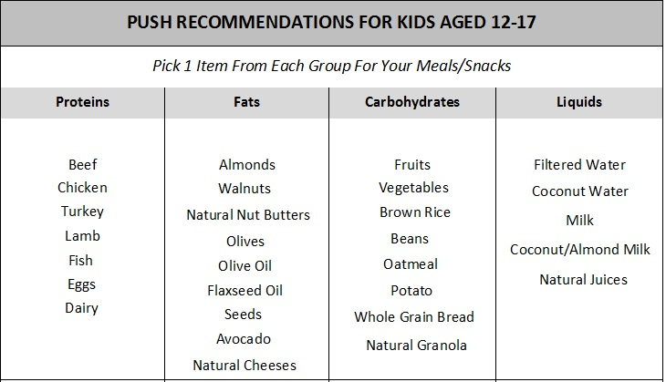 Kids Nutrition Chart (2)